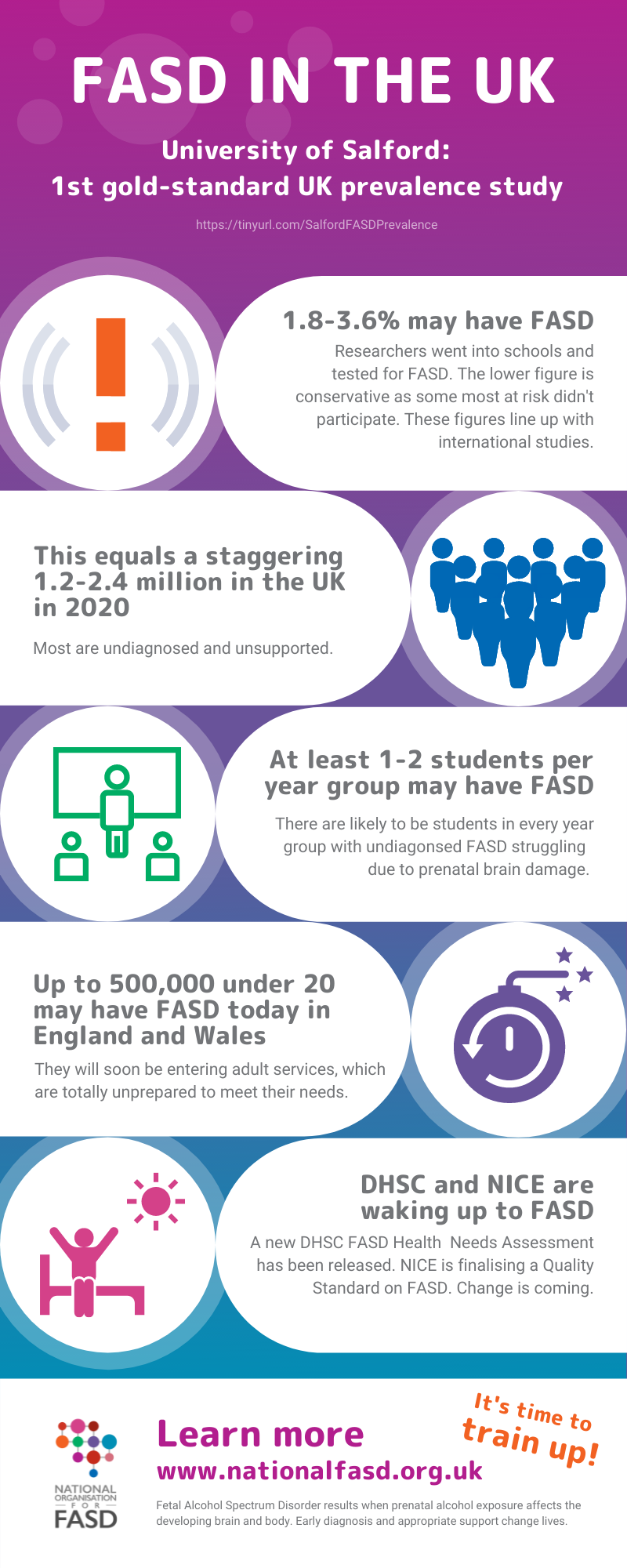 A colourful infographic with purples, green, blue and some orange - with text and icons based on statistics from the University of Salford, the 1st gold-standard UK FASD prevalence study https://tinyurl.com/SalfordFASDPrevalence/ Main stats: 1.8-3.6% may have FASD - Researchers went into schools and tested for FASD. The lower figure is conservative as some most at risk didn't participate. These figures line up with international studies. This equals 1.2-2.4 million in the UK in 2020-There are likely to be students in every year group with undiagonsed FASD struggling due to prenatal brain damage; At least 1-2 students per year group may have FASD - Most are undiagnosed and unsupported; Up to 500,000 under 20 may have FASD today in England and Wales, They will soon be entering adult services, which are totally unprepared to meet their needs.; A new DHSC FASD Health Needs Assessment has been released. A NICE Quality Standard is on its way. www.nationalfasd.org.uk
